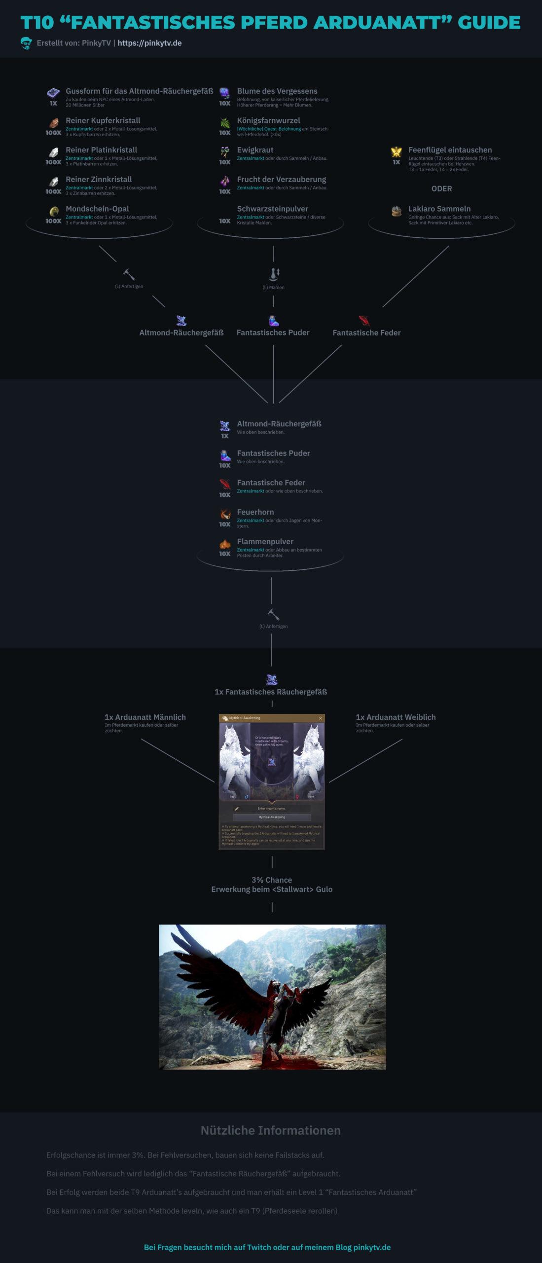 Infografik über das Fantastische Arduanatt